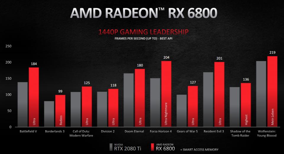 Radeon RX 6800 XT ($649), Radeon RX 6800 ($579), Radeon RX 6900 XT ($999)